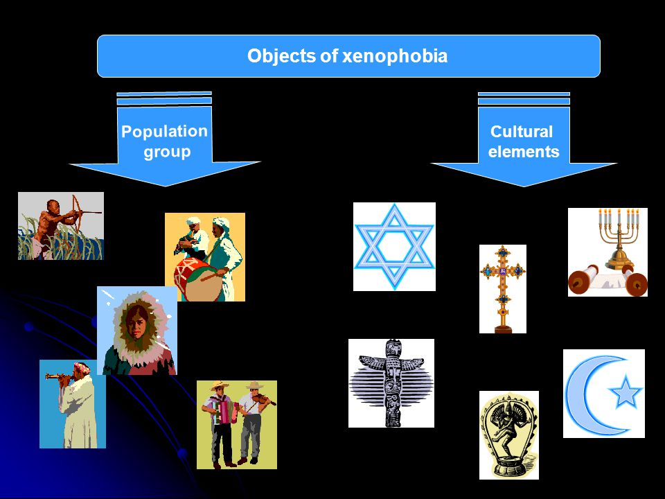 Objects of xenophobia Population group Cultural elements