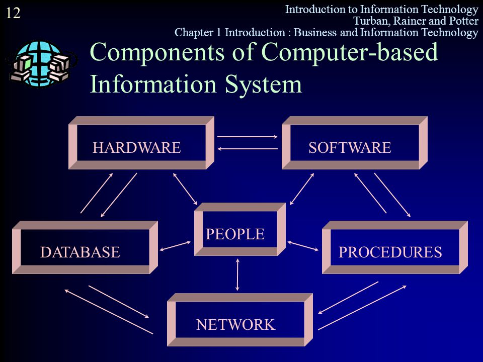Components of Computer-based Information System