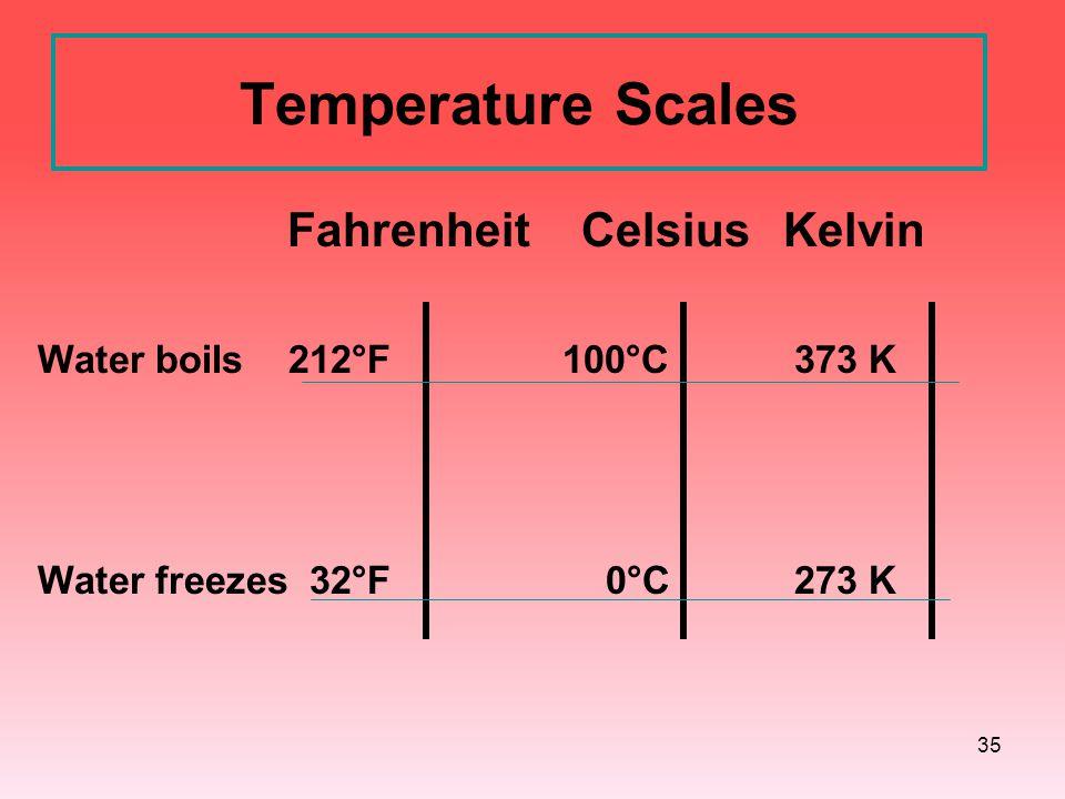 Temperature Scales Fahrenheit Celsius Kelvin