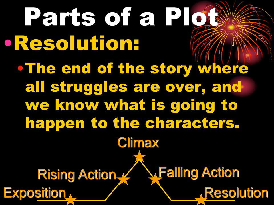 Parts of a Plot Resolution: