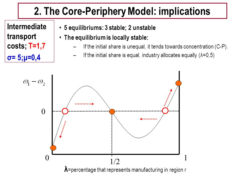 2. The Core-Periphery Model: implications