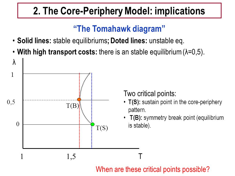 2. The Core-Periphery Model: implications The Tomahawk diagram