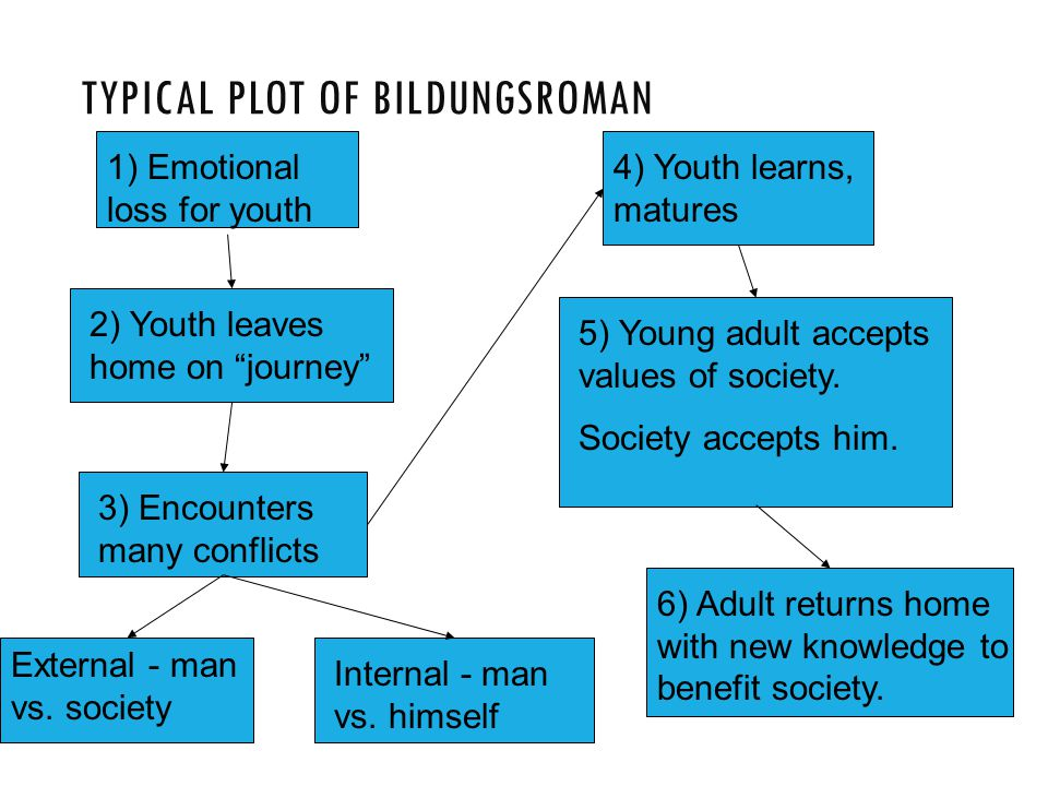 Typical Plot of Bildungsroman