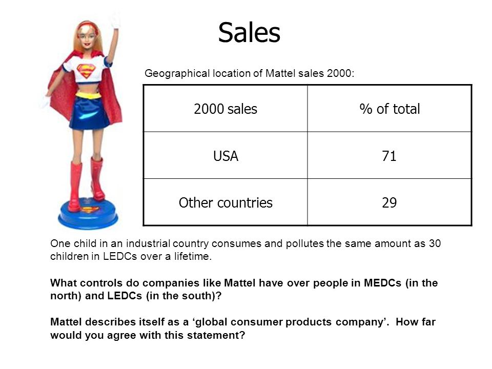 Sales 2000 sales % of total USA 71 Other countries 29