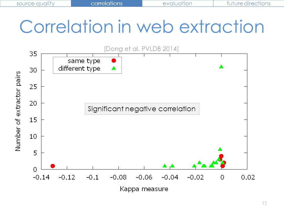 Considering correlations