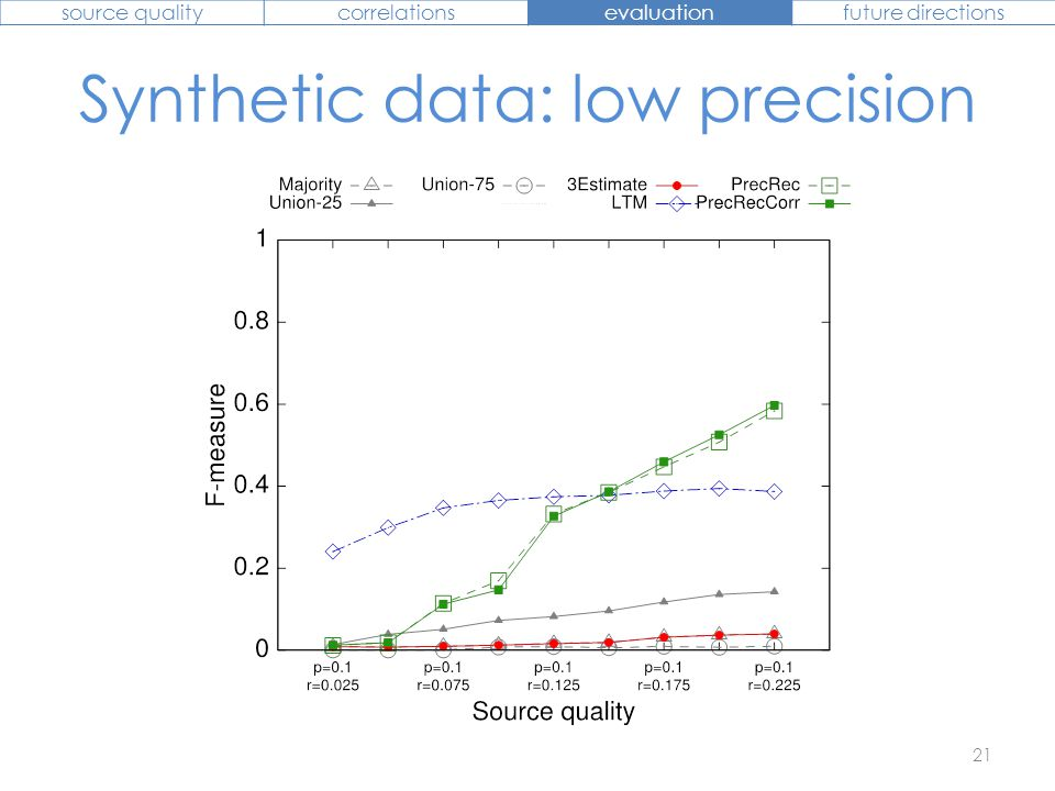 Synthetic data: high precision