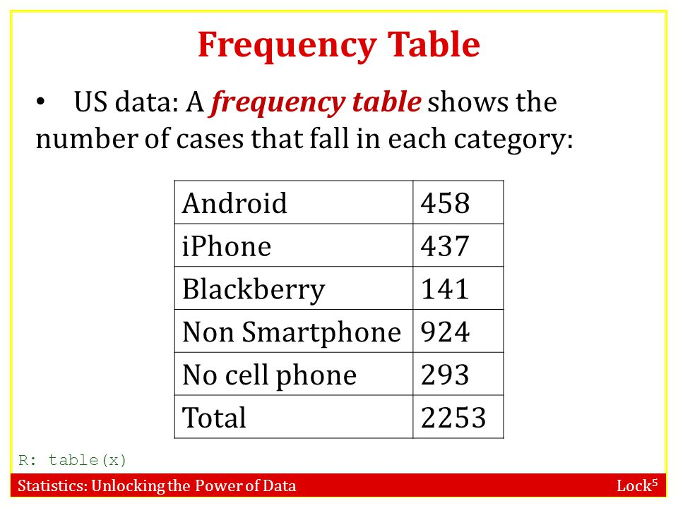 Frequency Table US data: A frequency table shows the number of cases that fall in each category: Android.