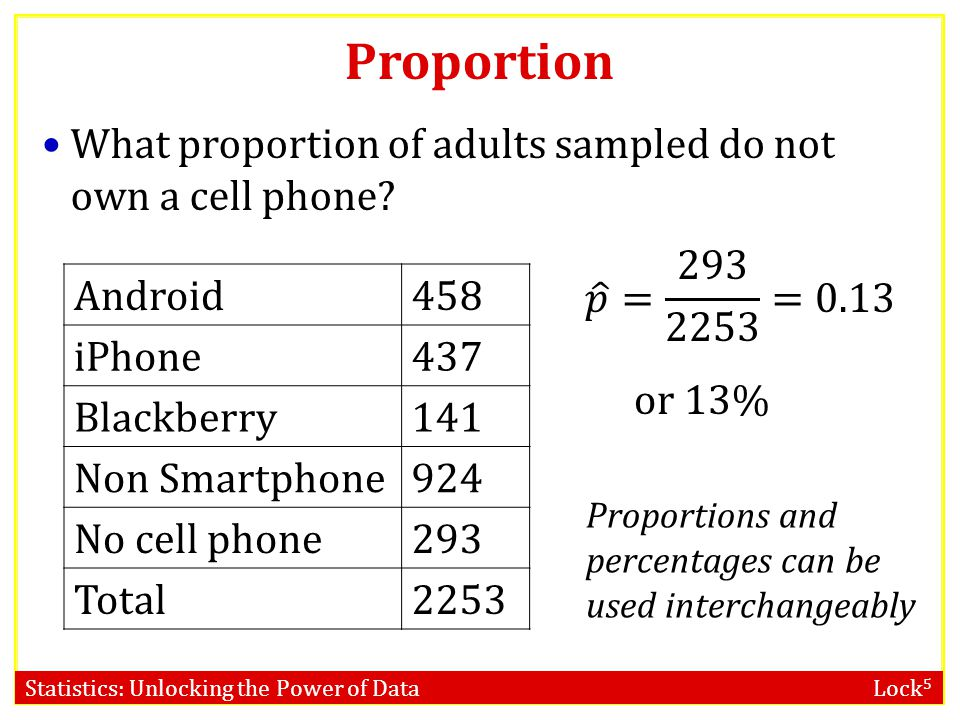 Proportion What proportion of adults sampled do not own a cell phone