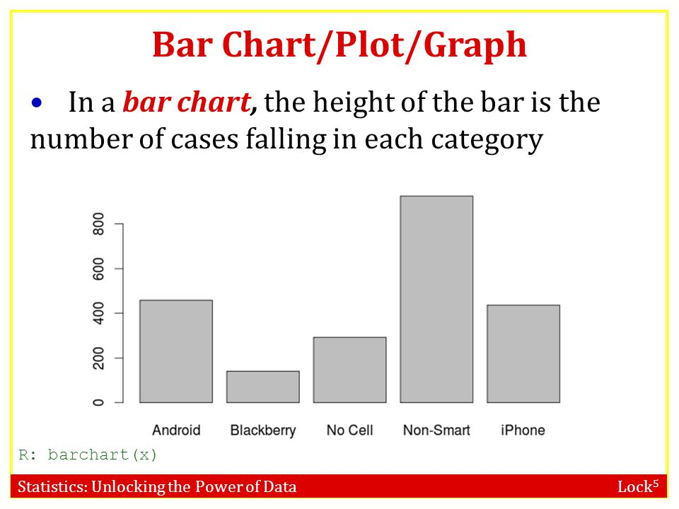 Bar Chart/Plot/Graph In a bar chart, the height of the bar is the number of cases falling in each category.