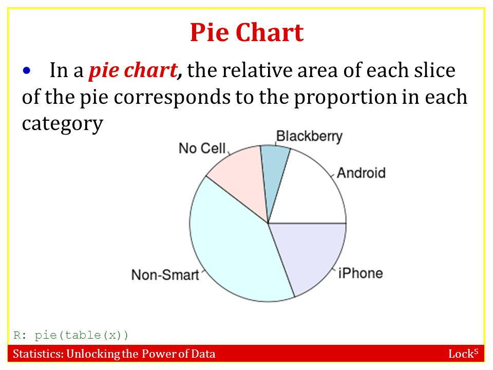 Pie Chart In a pie chart, the relative area of each slice of the pie corresponds to the proportion in each category.
