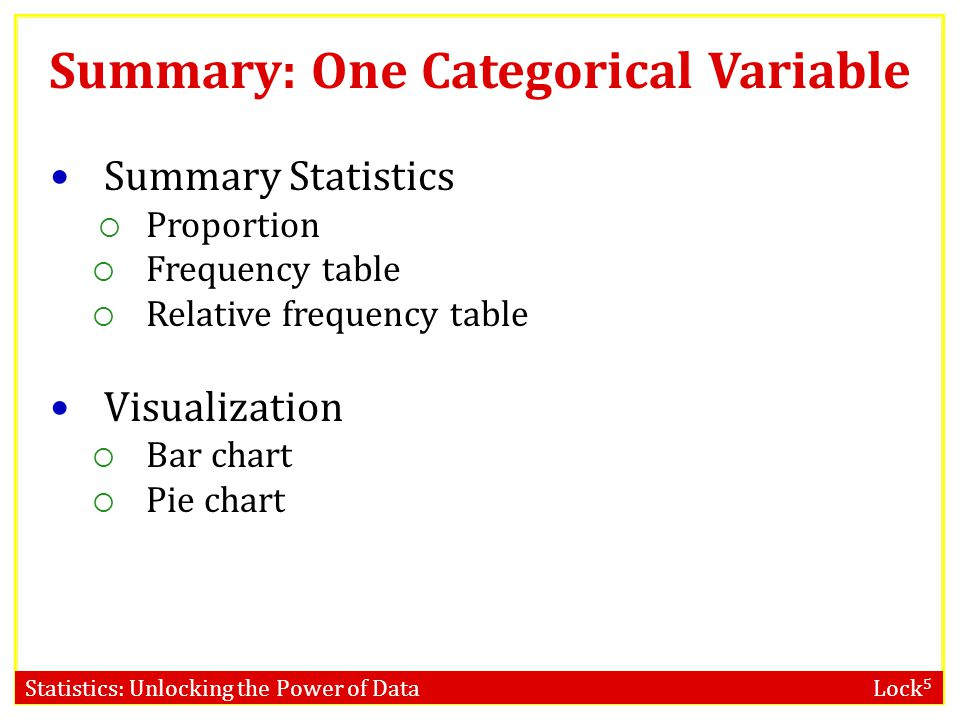 Summary: One Categorical Variable