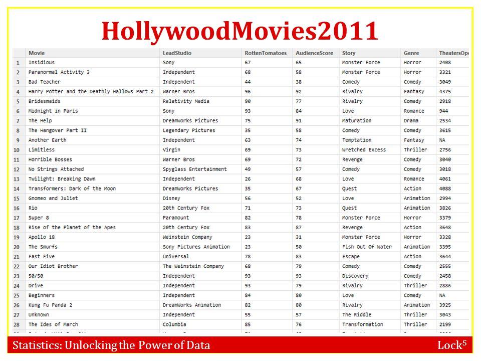 HollywoodMovies2011