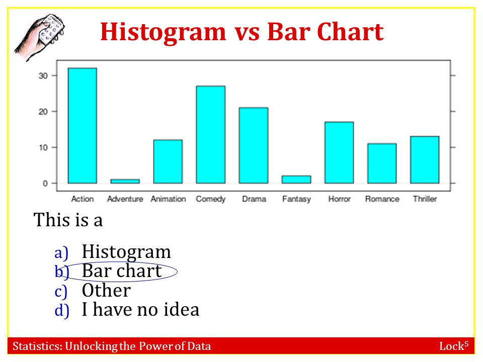 Histogram vs Bar Chart This is a Histogram Bar chart Other