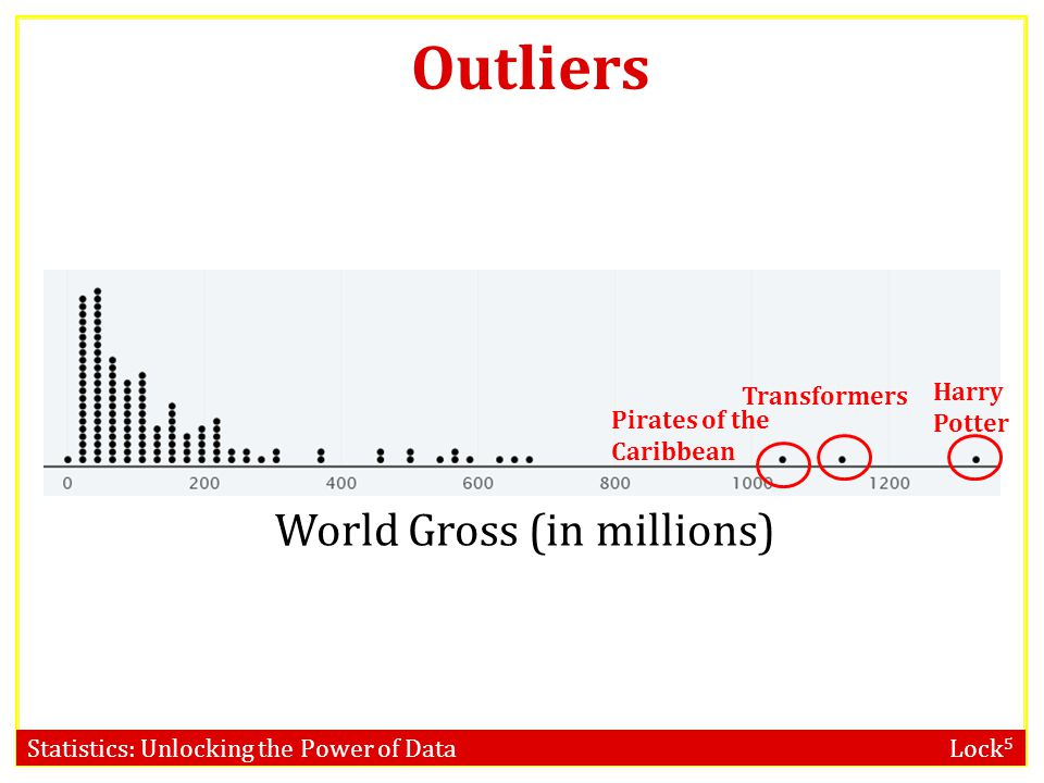World Gross (in millions)