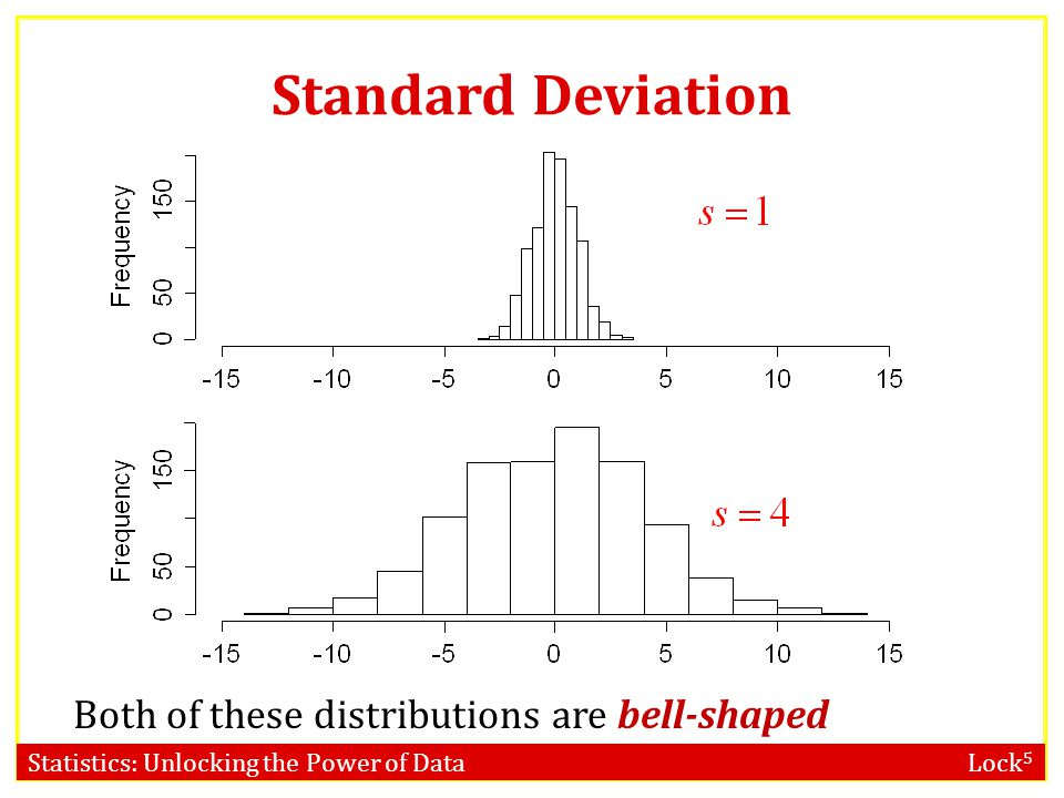 Standard Deviation Both of these distributions are bell-shaped