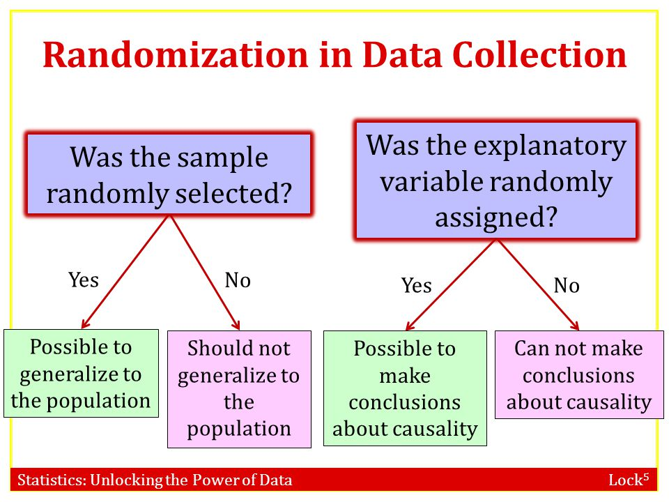 Randomization in Data Collection