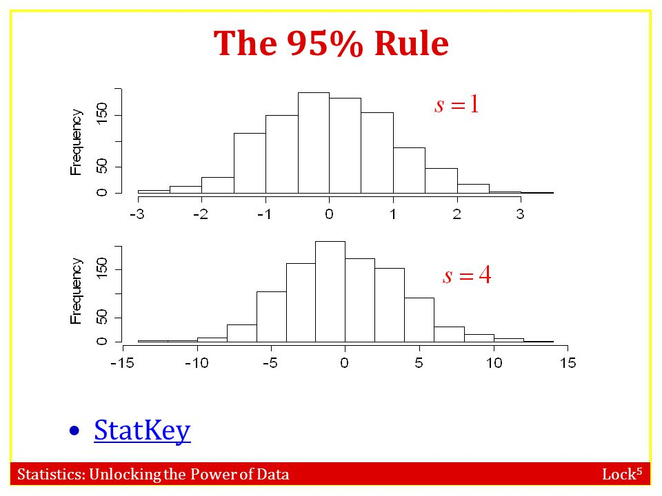 The 95% Rule