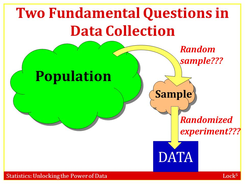 Two Fundamental Questions in Data Collection