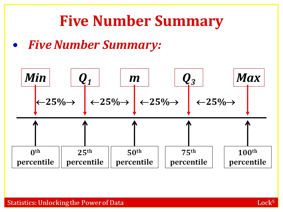 Five Number Summary Five Number Summary: Min Max Q1 Q3 m 25%