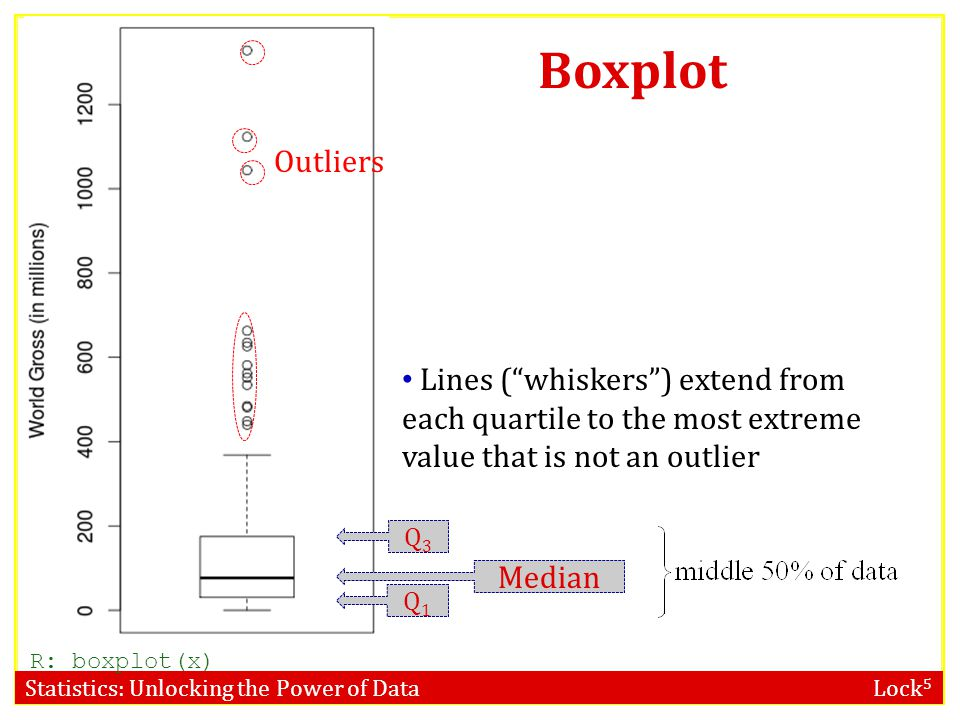 Boxplot Outliers. Lines ( whiskers ) extend from each quartile to the most extreme value that is not an outlier.
