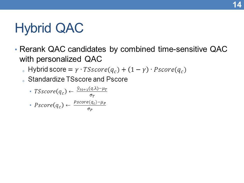 Hybrid QAC Rerank QAC candidates by combined time-sensitive QAC with personalized QAC. Hybrid score =𝛾∙𝑇𝑆𝑠𝑐𝑜𝑟𝑒( 𝑞 𝑐 )+ 1−𝛾 ∙𝑃𝑠𝑐𝑜𝑟𝑒( 𝑞 𝑐 )
