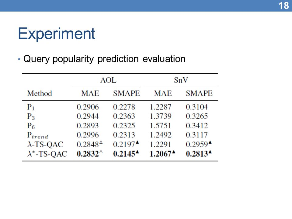 Experiment Query popularity prediction evaluation
