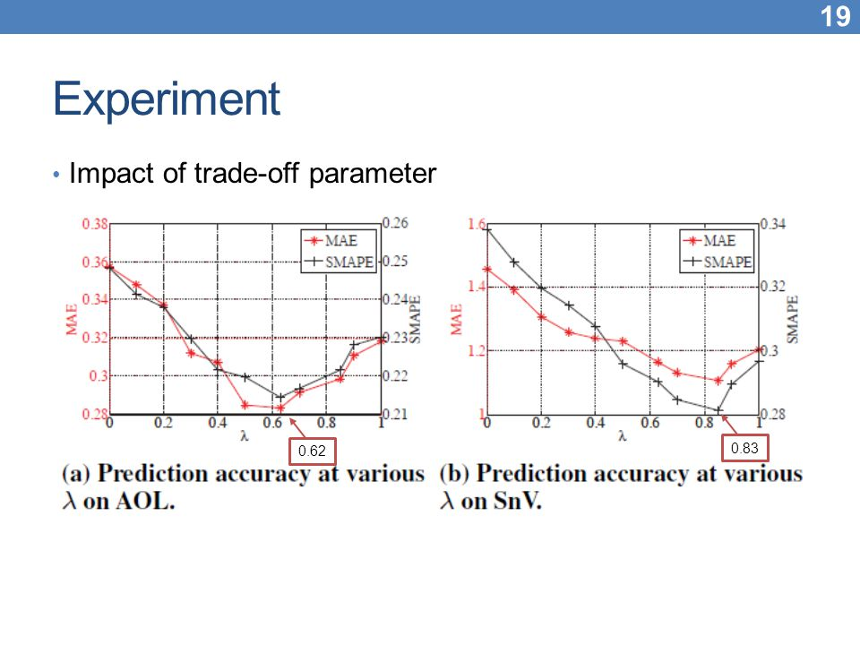 Experiment Impact of trade-off parameter 0.62 0.83
