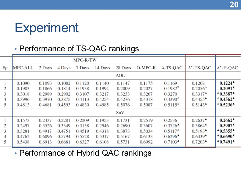 Experiment Performance of TS-QAC rankings