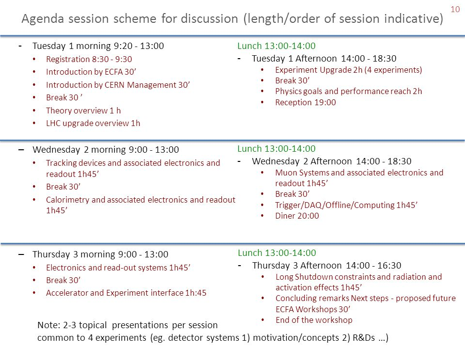 Agenda session scheme for discussion (length/order of session indicative)