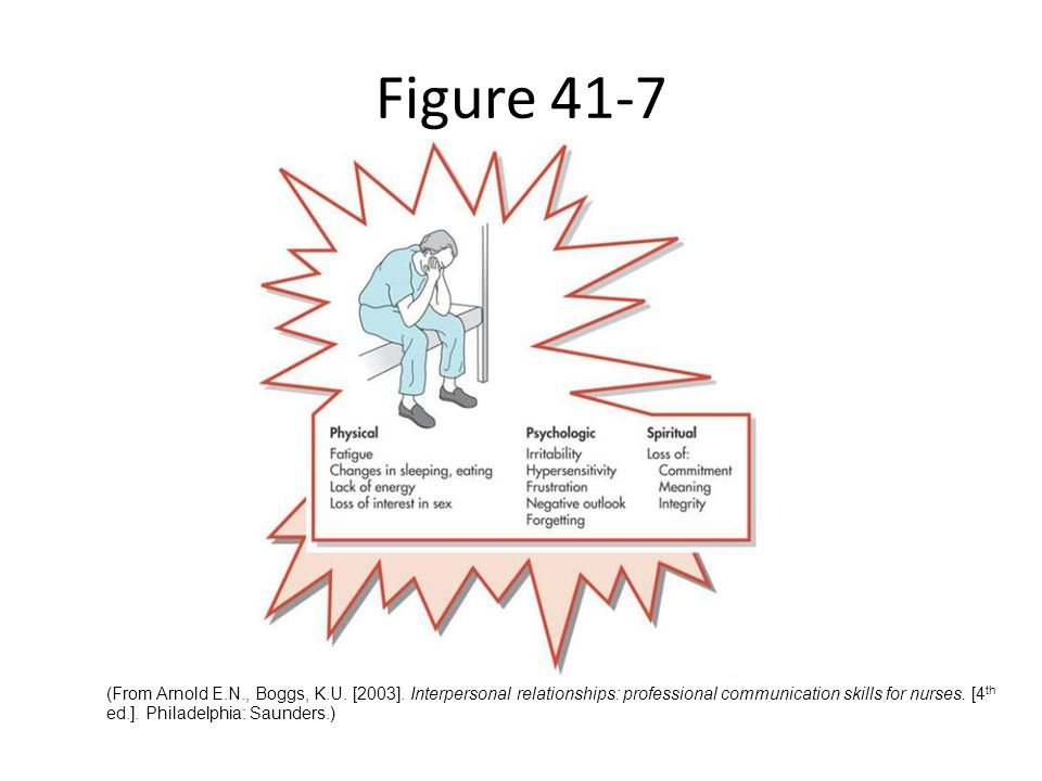 Figure 41-7 Symptoms of burnout.