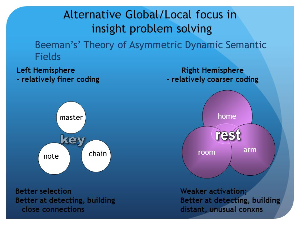rest key Alternative Global/Local focus in insight problem solving