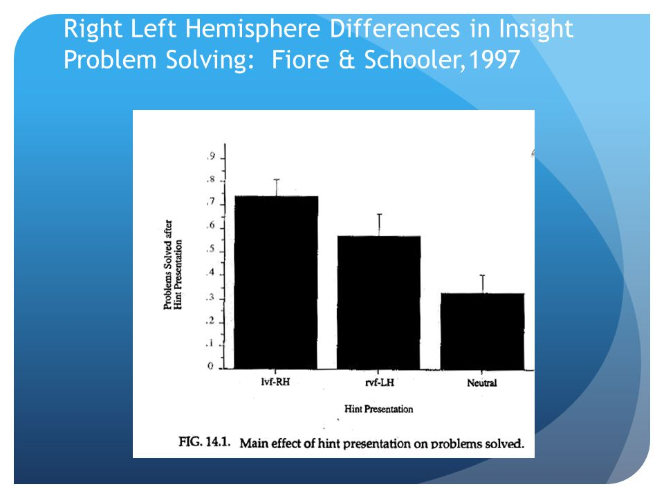 Right Left Hemisphere Differences in Insight Problem Solving: Fiore & Schooler,1997