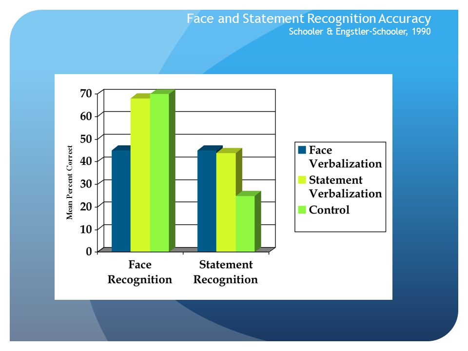 Face and Statement Recognition Accuracy Schooler & Engstler-Schooler, 1990