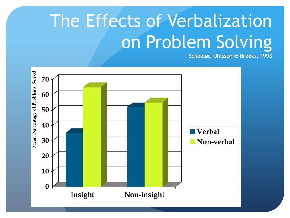 The Effects of Verbalization on Problem Solving Schooler, Ohlsson & Brooks, 1993