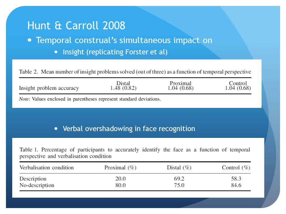Hunt & Carroll 2008 Temporal construal's simultaneous impact on