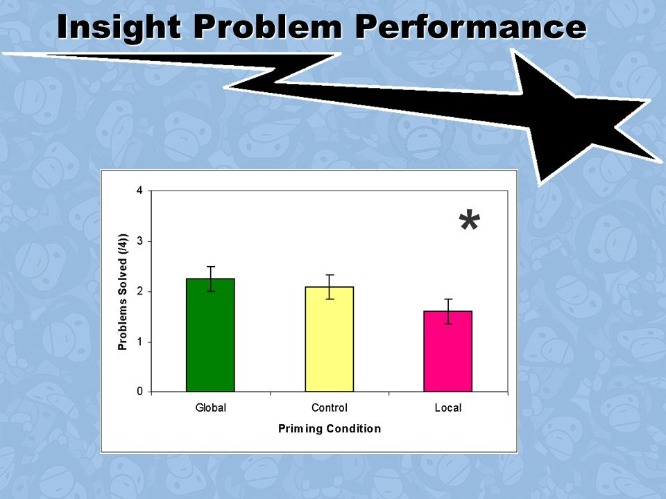 Insight Problem Performance