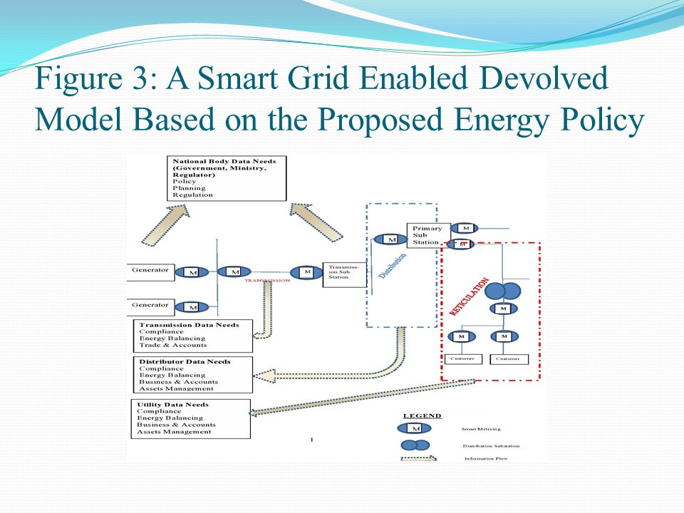 Figure 3: A Smart Grid Enabled Devolved Model Based on the Proposed Energy Policy