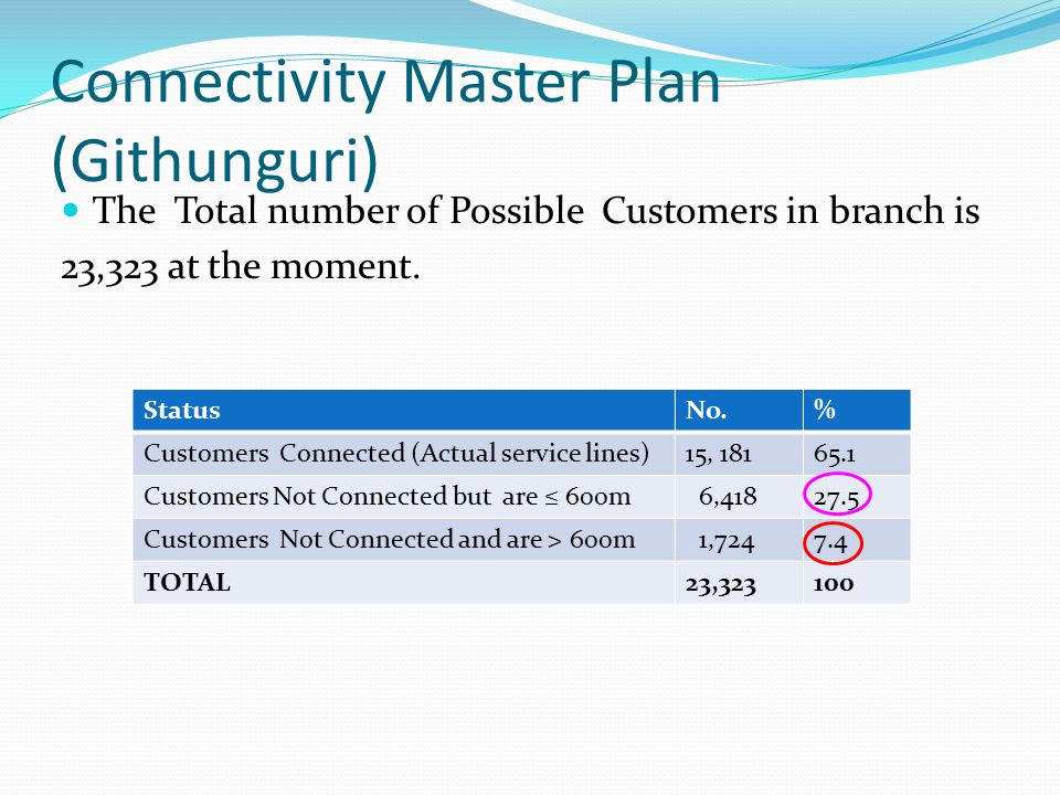 Connectivity Master Plan (Githunguri)