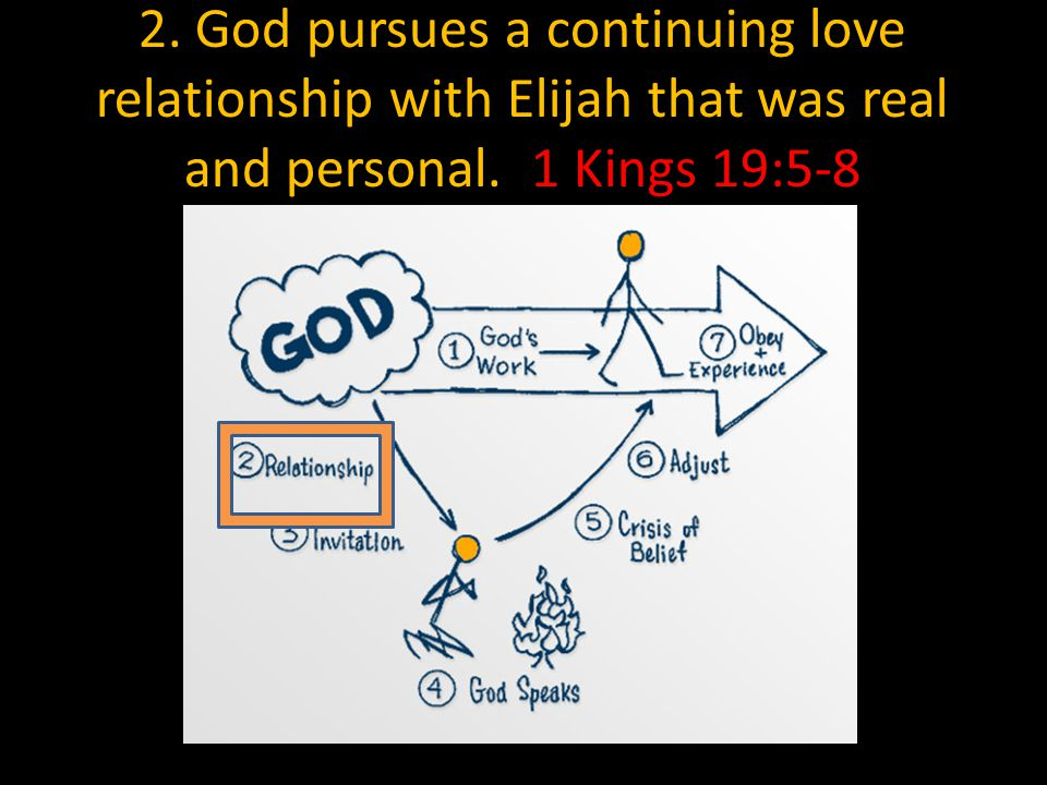 2. God pursues a continuing love relationship with Elijah that was real and personal. 1 Kings 19:5-8