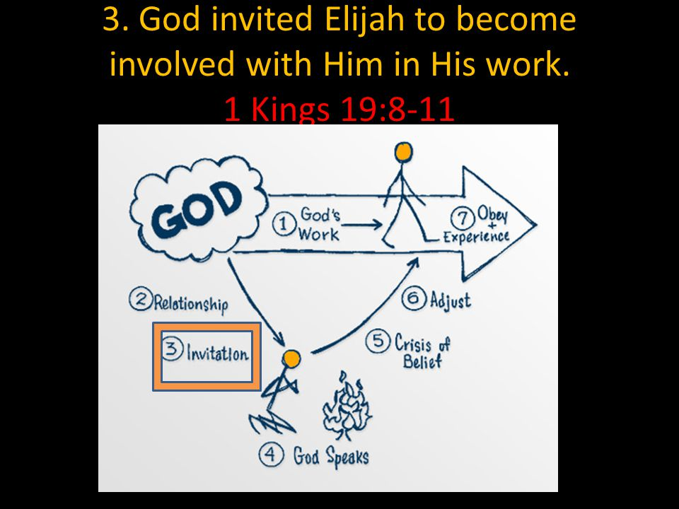 3. God invited Elijah to become involved with Him in His work