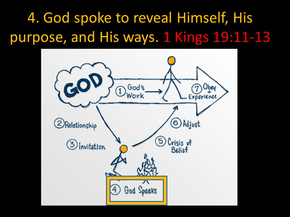 4. God spoke to reveal Himself, His purpose, and His ways