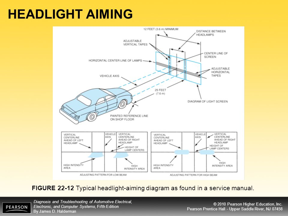 HEADLIGHT AIMING FIGURE 22-12 Typical headlight-aiming diagram as found in a service manual.