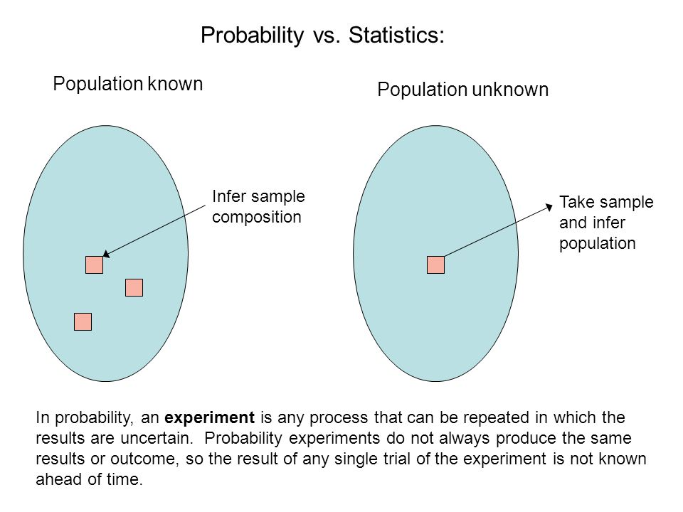 Probability vs. Statistics: