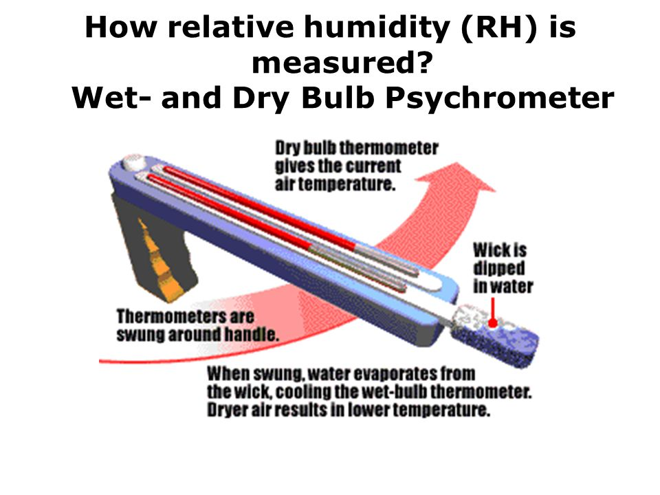 How relative humidity (RH) is measured Wet- and Dry Bulb Psychrometer