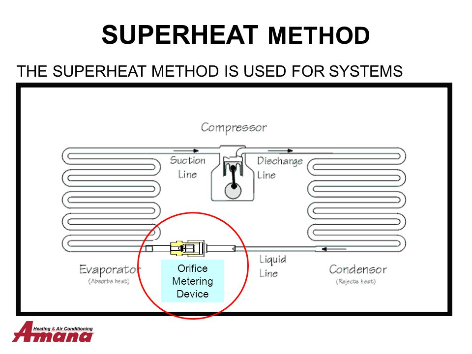 SUPERHEAT METHOD THE SUPERHEAT METHOD IS USED FOR SYSTEMS USING A FIXED ORIFICE TYPE METERING DEVICE.