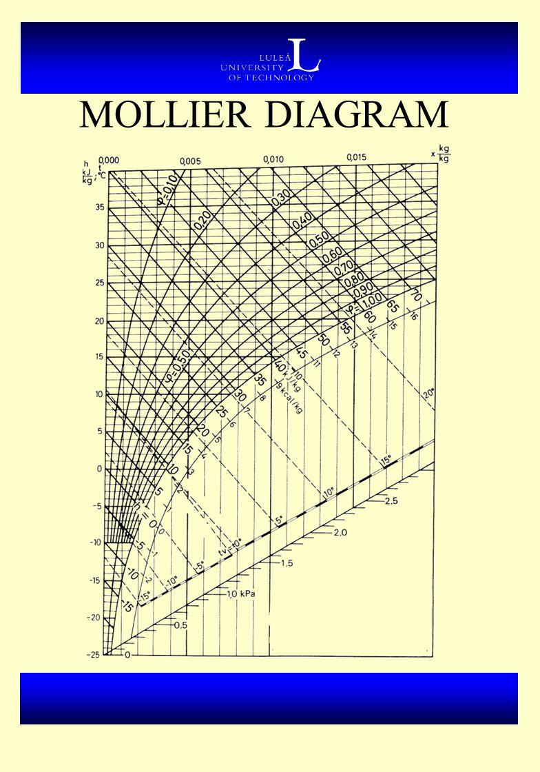 Mollier diagram