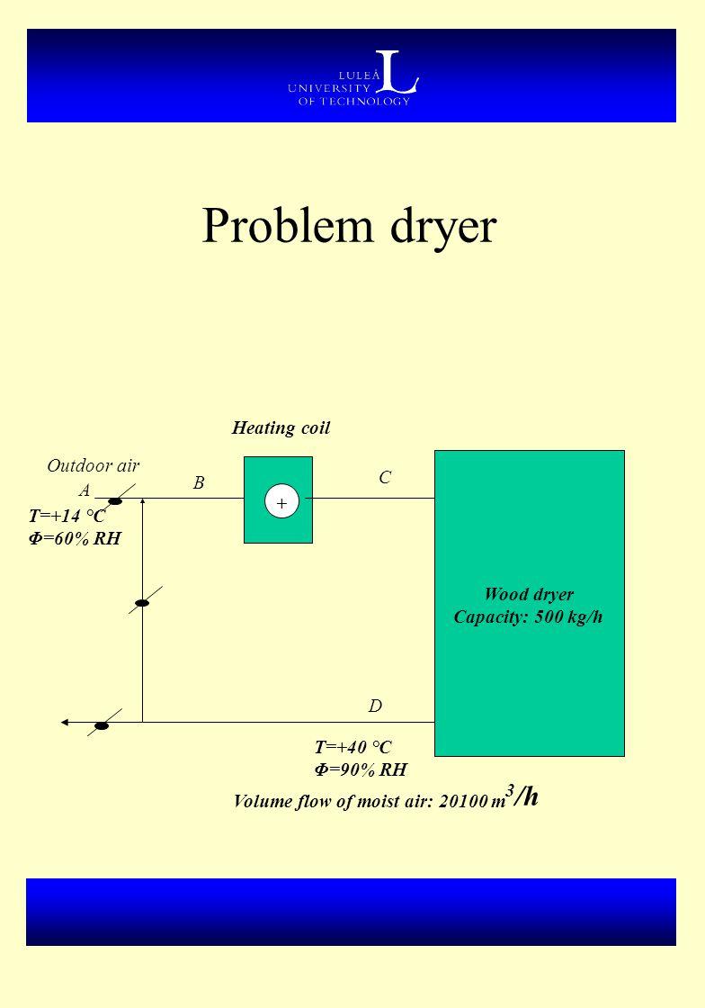 Problem dryer Heating coil Outdoor air C B A + T=+14 °C Φ=60% RH