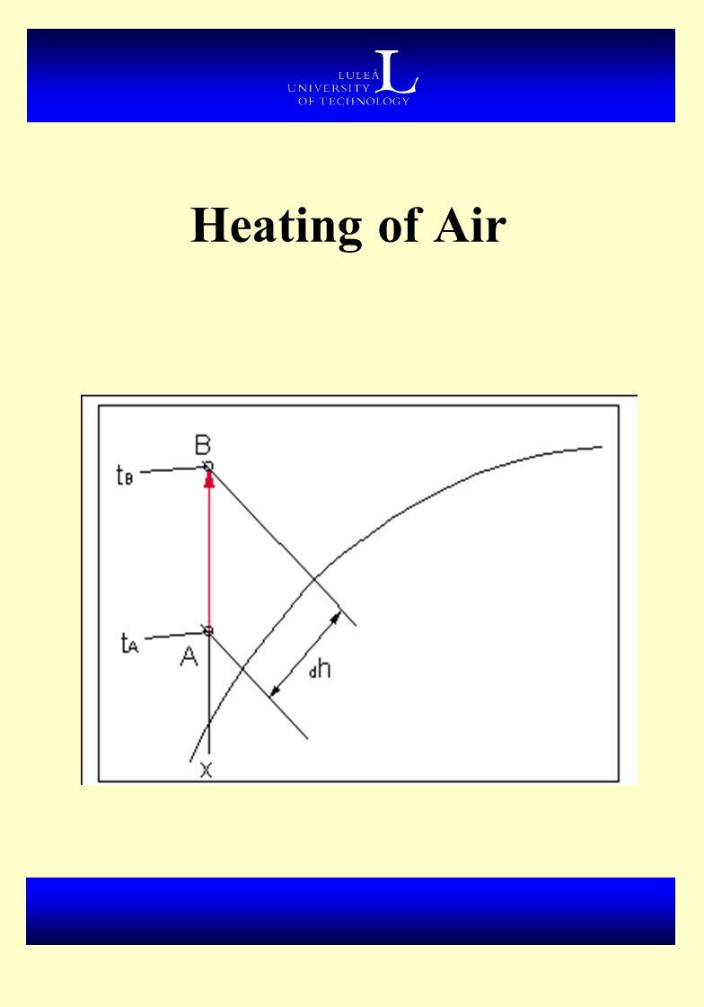 Heating of Air