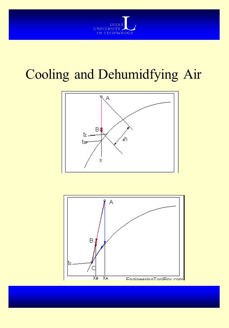 Cooling and Dehumidfying Air