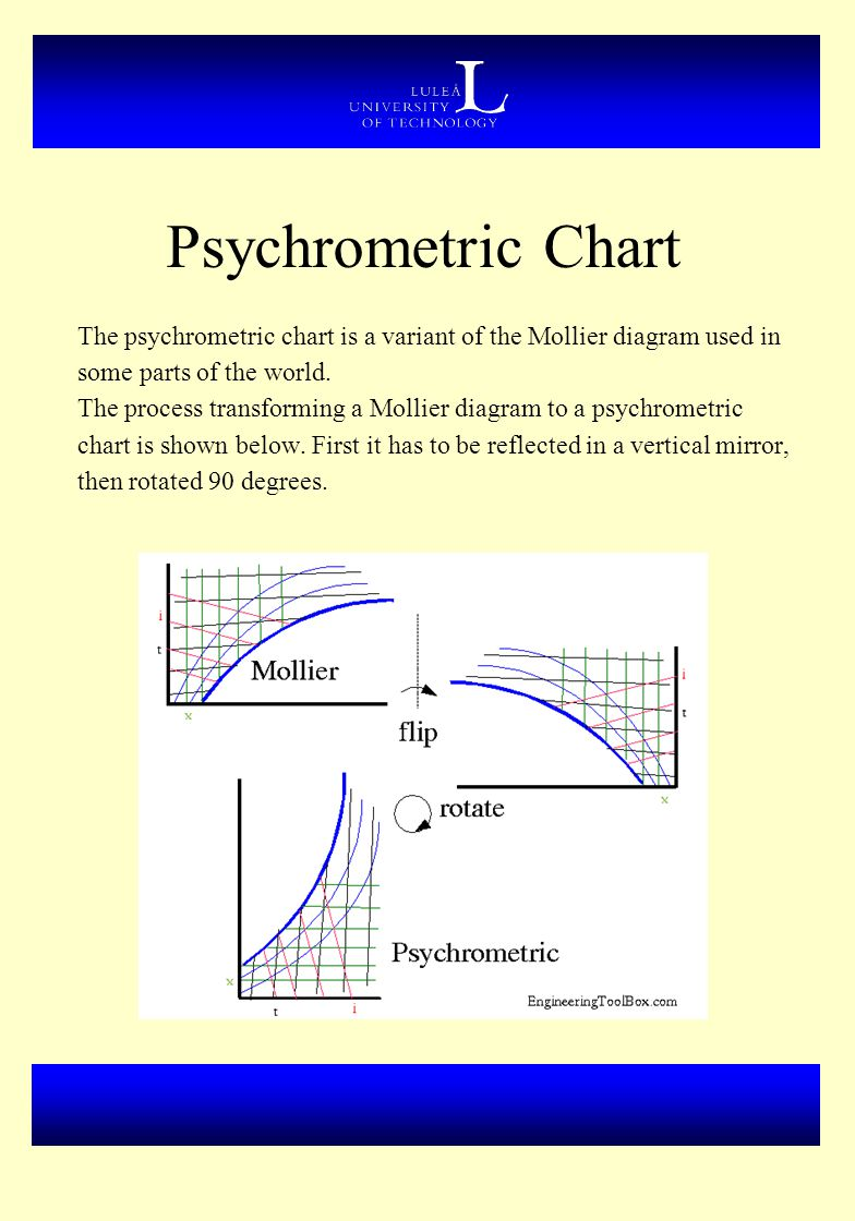 Psychrometric Chart The psychrometric chart is a variant of the Mollier diagram used in. some parts of the world.